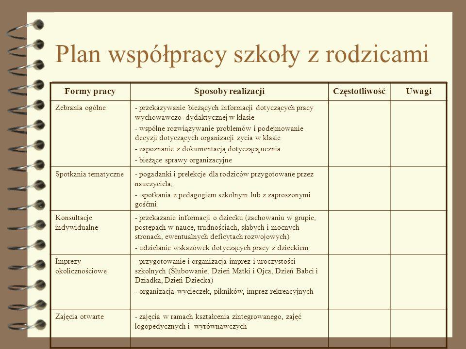 Plan współpracy szkoły z rodzicami
