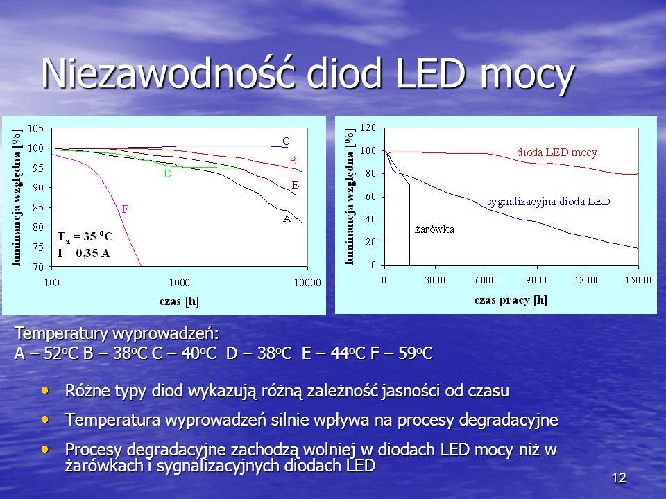 Niezawodność diod LED mocy