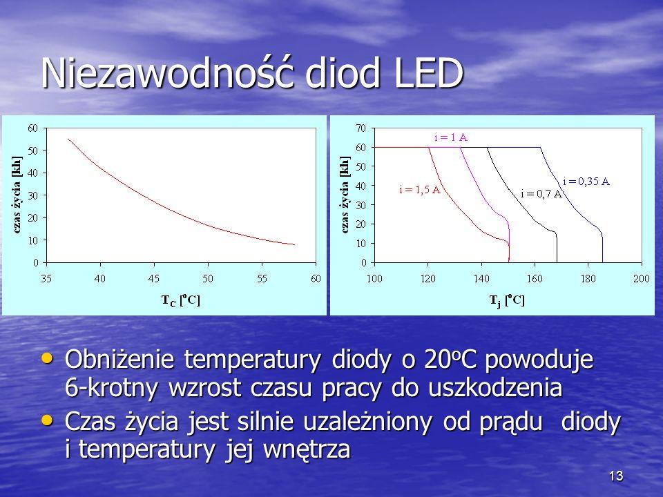 Niezawodność diod LED Obniżenie temperatury diody o 20oC powoduje 6-krotny wzrost czasu pracy do uszkodzenia.