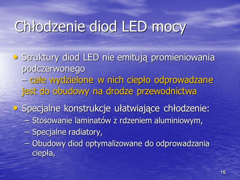 Chłodzenie diod LED mocy