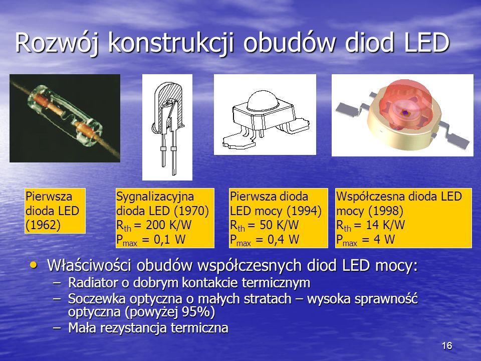 Rozwój konstrukcji obudów diod LED