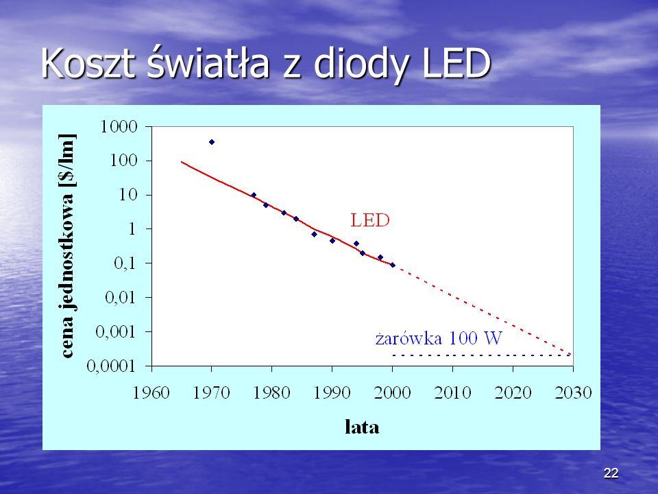 Koszt światła z diody LED