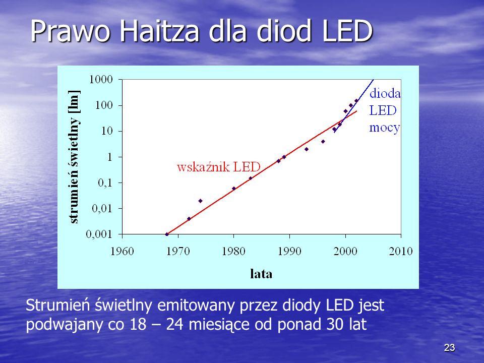 Prawo Haitza dla diod LED