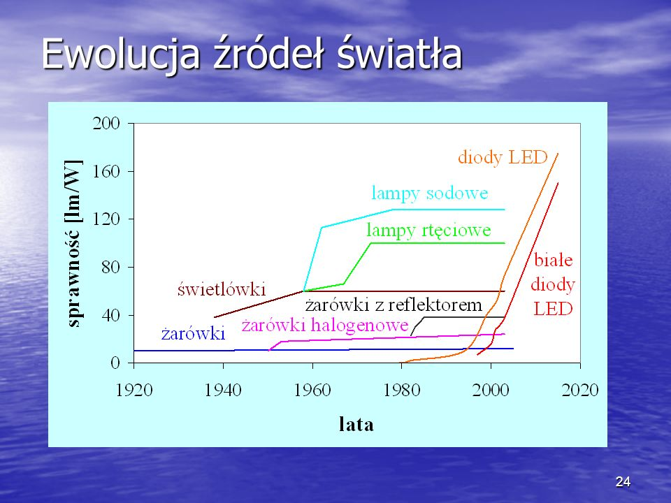Ewolucja źródeł światła