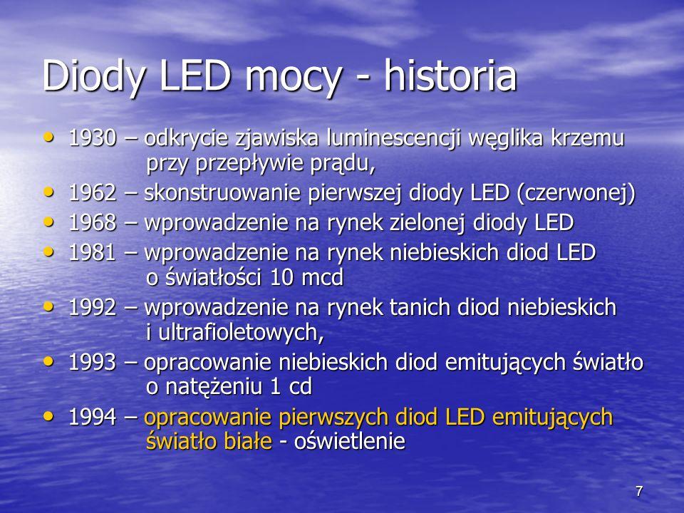 Diody LED mocy - historia