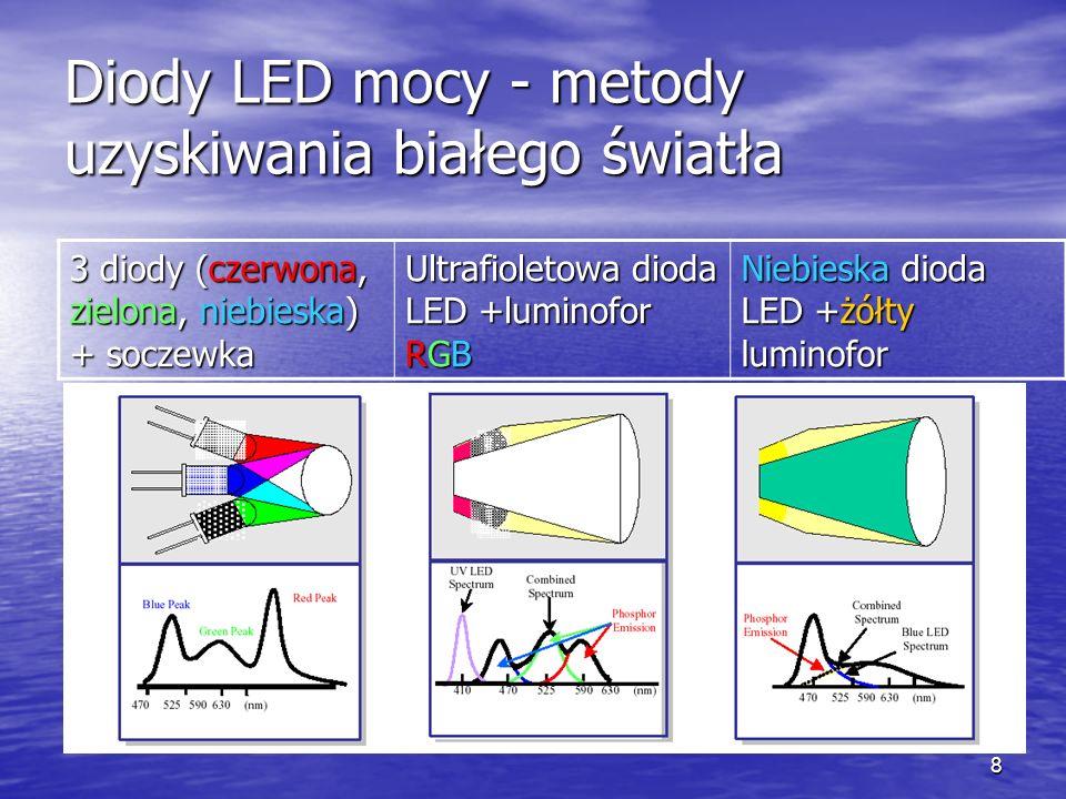 Diody LED mocy - metody uzyskiwania białego światła