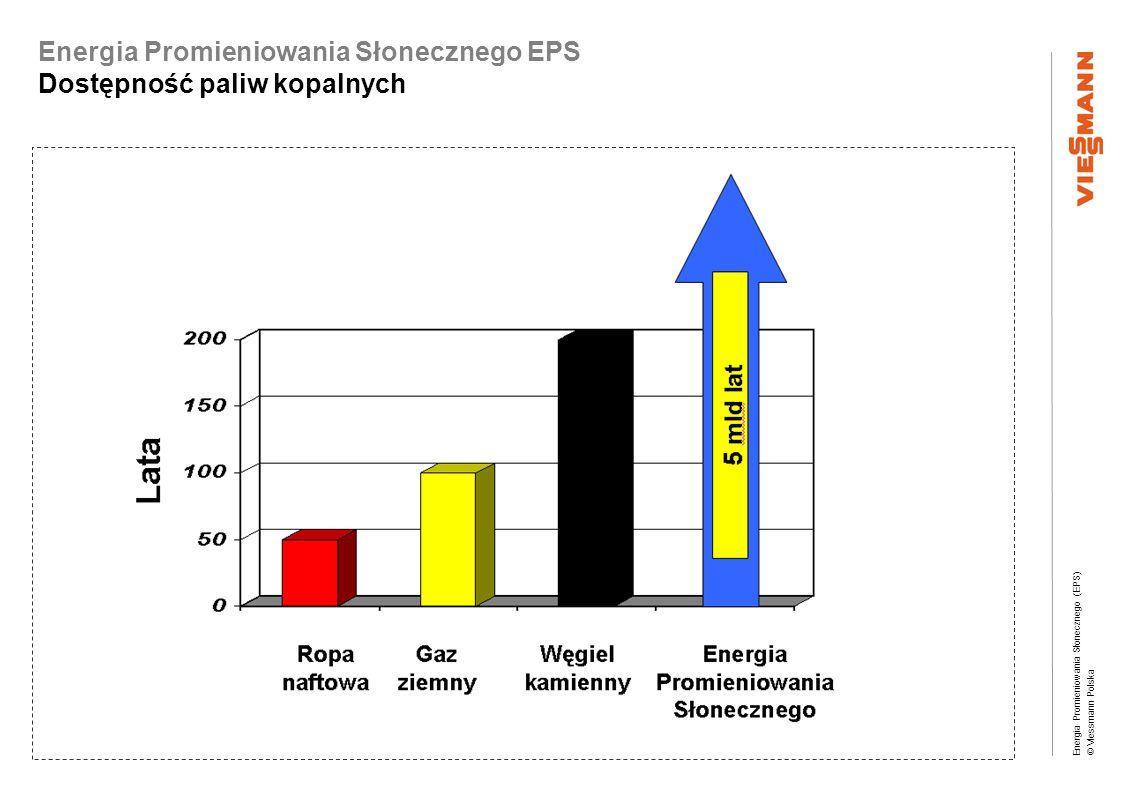 Energia Promieniowania Słonecznego EPS Dostępność paliw kopalnych