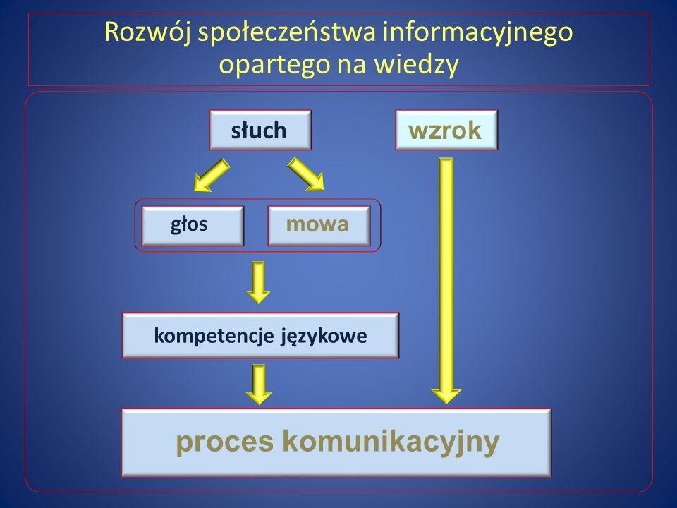 Rozwój społeczeństwa informacyjnego opartego na wiedzy