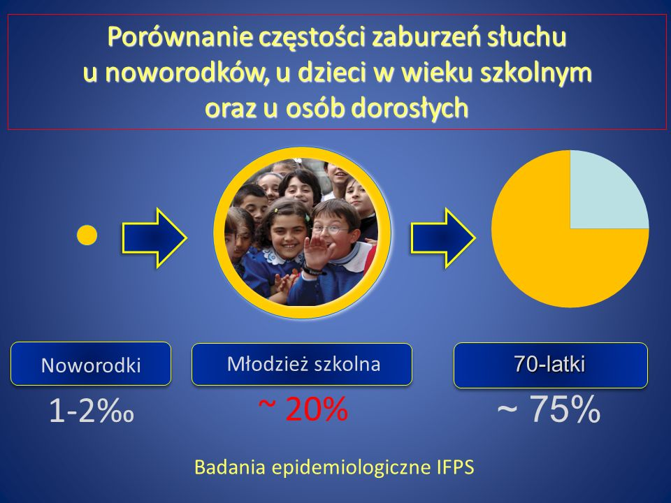 Badania epidemiologiczne IFPS