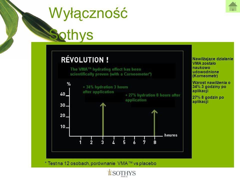 Wyłączność Sothys * Test na 12 osobach, porównanie VMA™ vs placebo