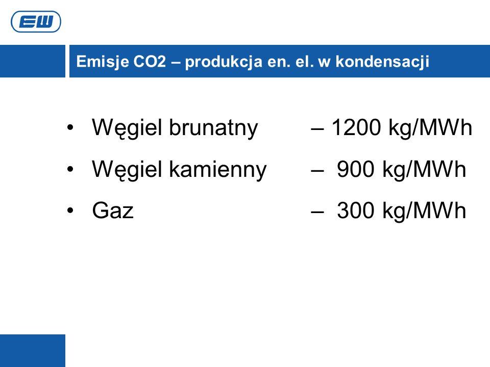 Węgiel brunatny – 1200 kg/MWh Węgiel kamienny – 900 kg/MWh