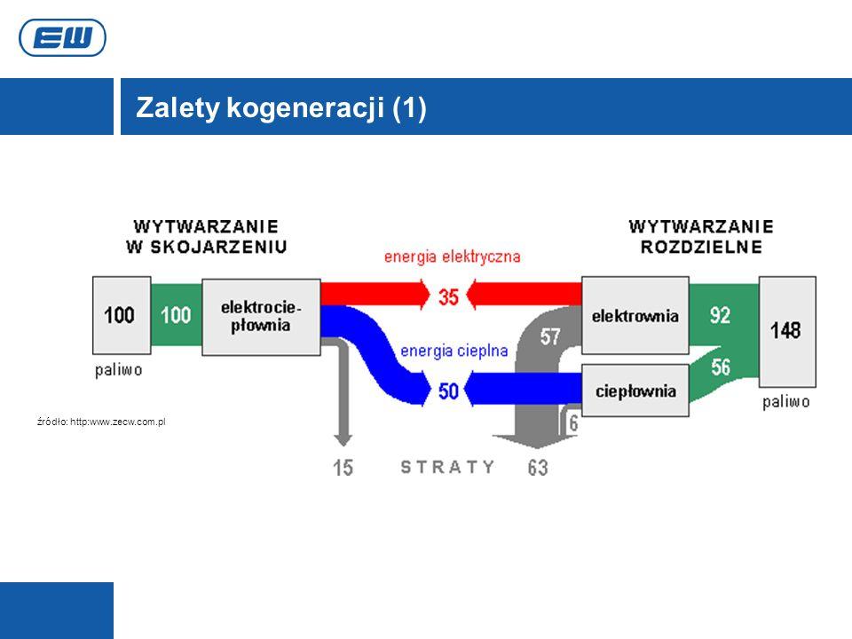 Zalety kogeneracji (1) źródło: http:www.zecw.com.pl