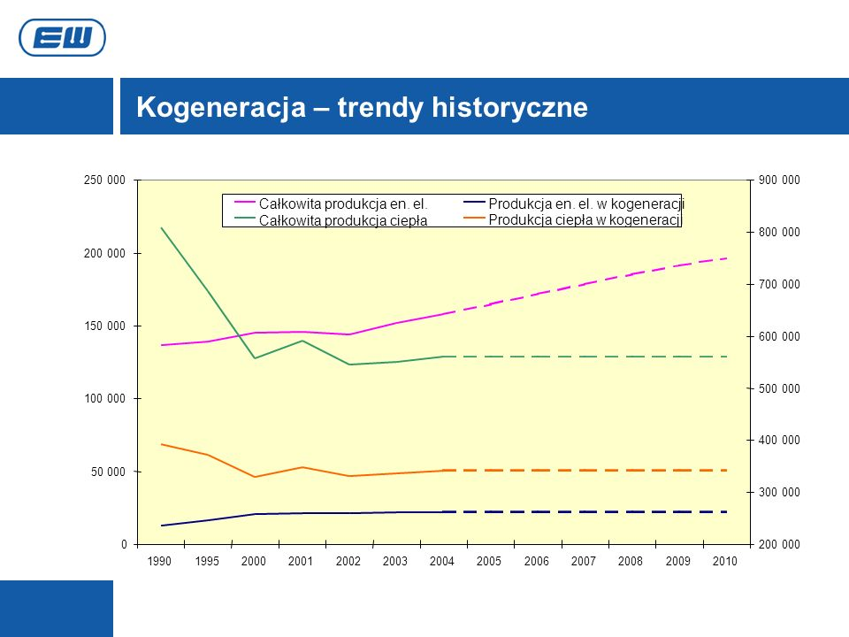 Kogeneracja – trendy historyczne