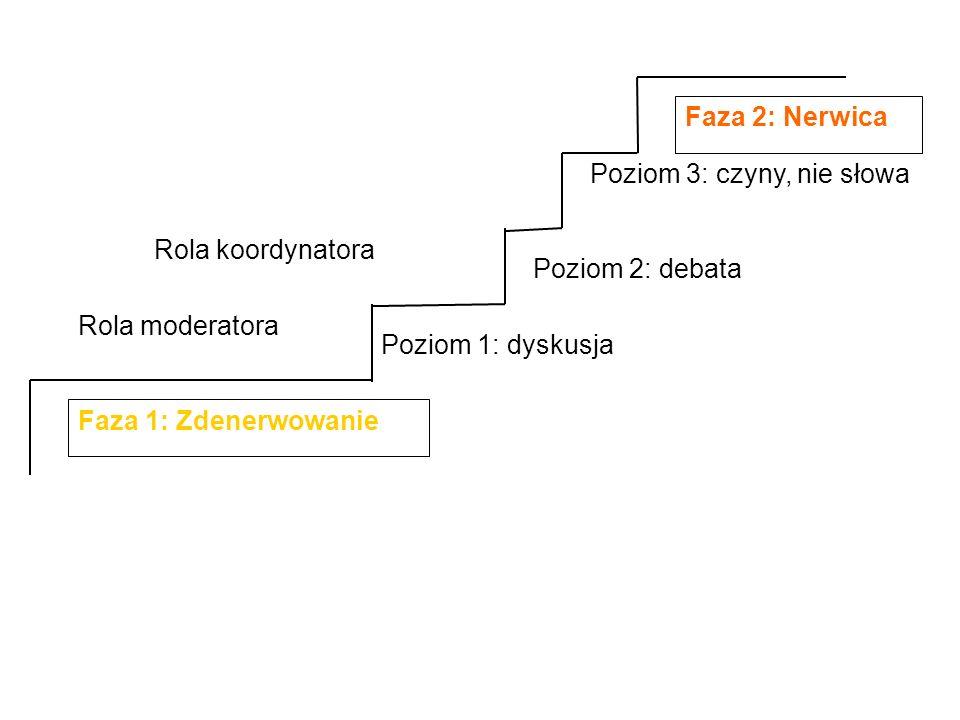 Faza 1: Zdenerwowanie Poziom 1: dyskusja. Poziom 2: debata. Poziom 3: czyny, nie słowa. Faza 2: Nerwica.