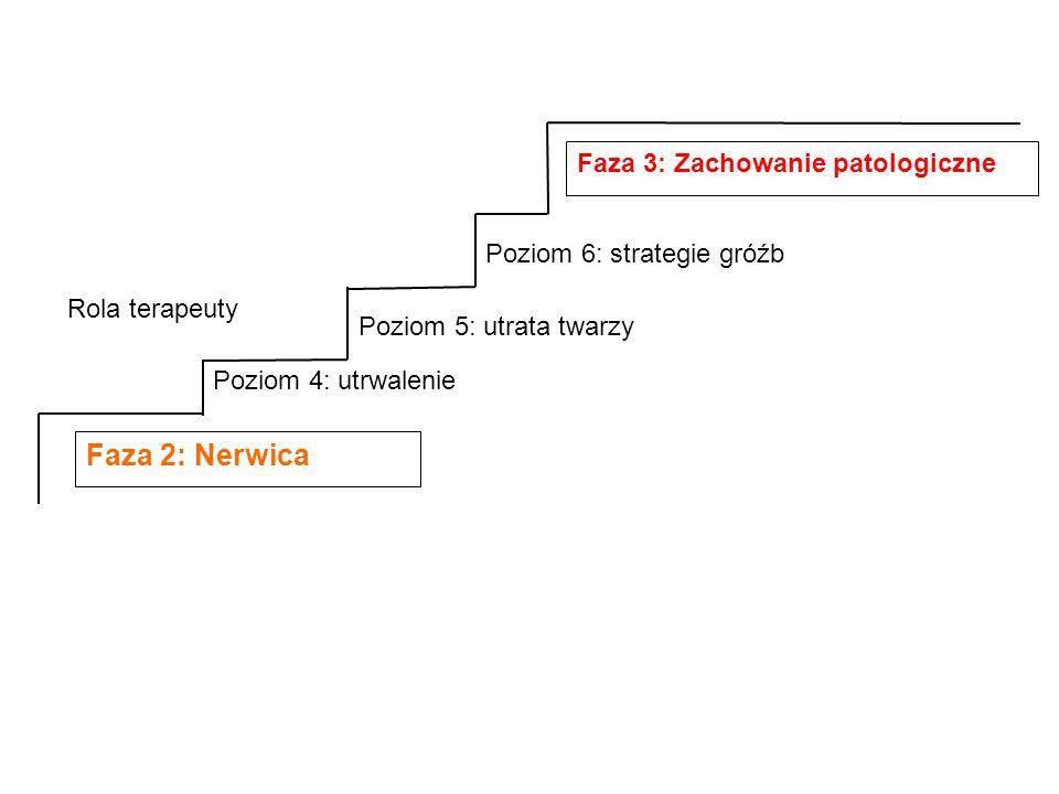 Faza 2: Nerwica Faza 3: Zachowanie patologiczne