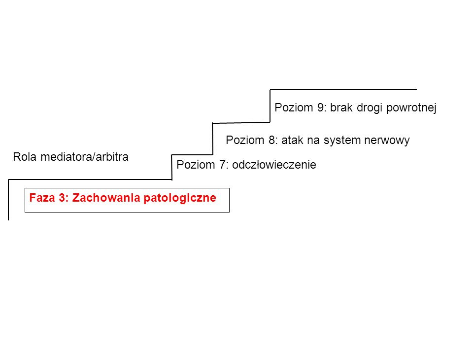 Faza 3: Zachowania patologiczne