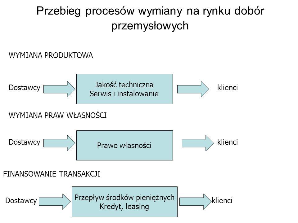 Przebieg procesów wymiany na rynku dobór przemysłowych