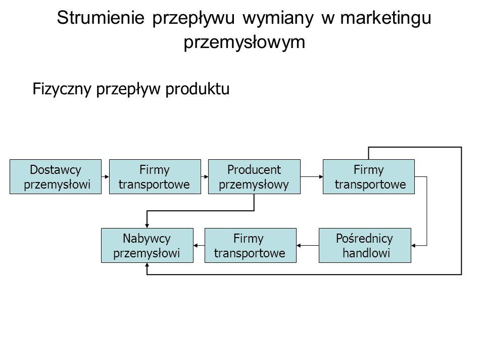 Strumienie przepływu wymiany w marketingu przemysłowym
