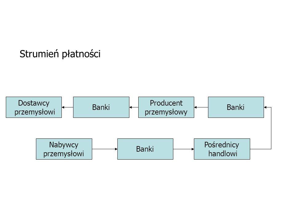 Strumień płatności Dostawcy przemysłowi Banki Producent przemysłowy
