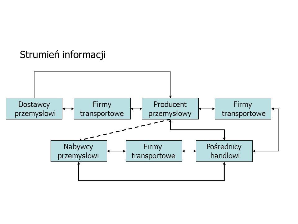 Strumień informacji Dostawcy przemysłowi Firmy transportowe Producent