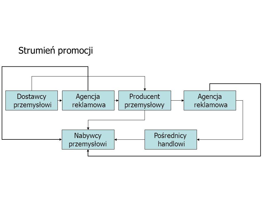 Strumień promocji Dostawcy przemysłowi Agencja reklamowa Producent