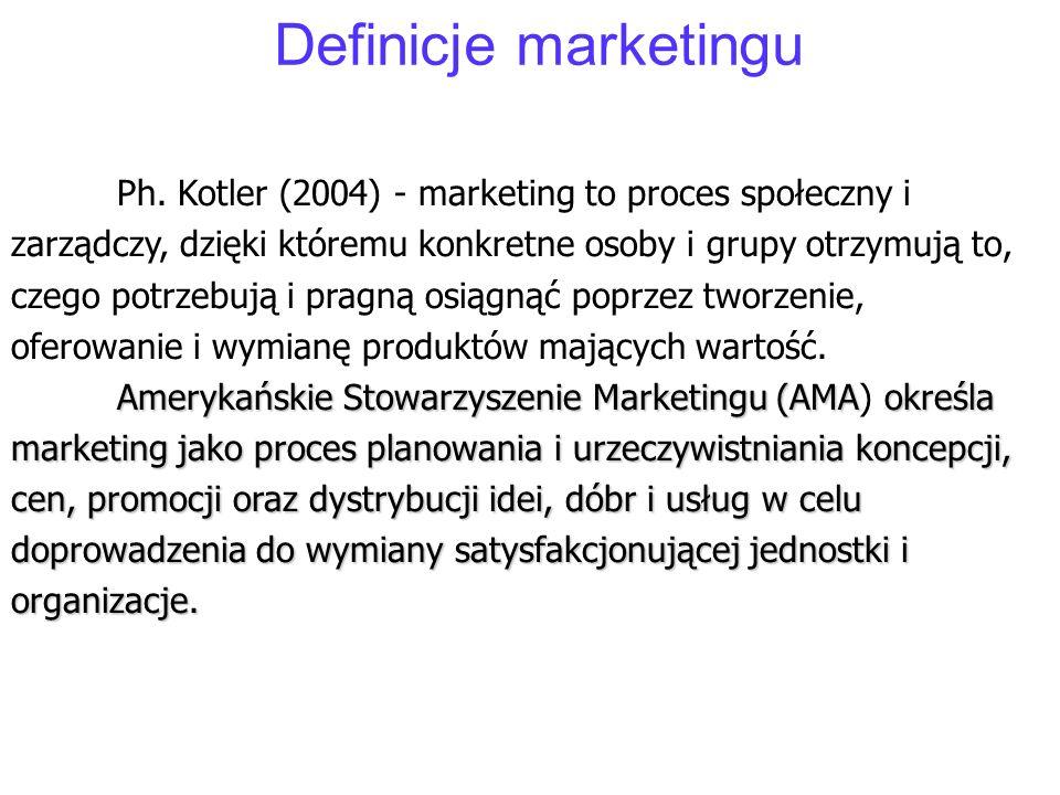 Definicje marketingu