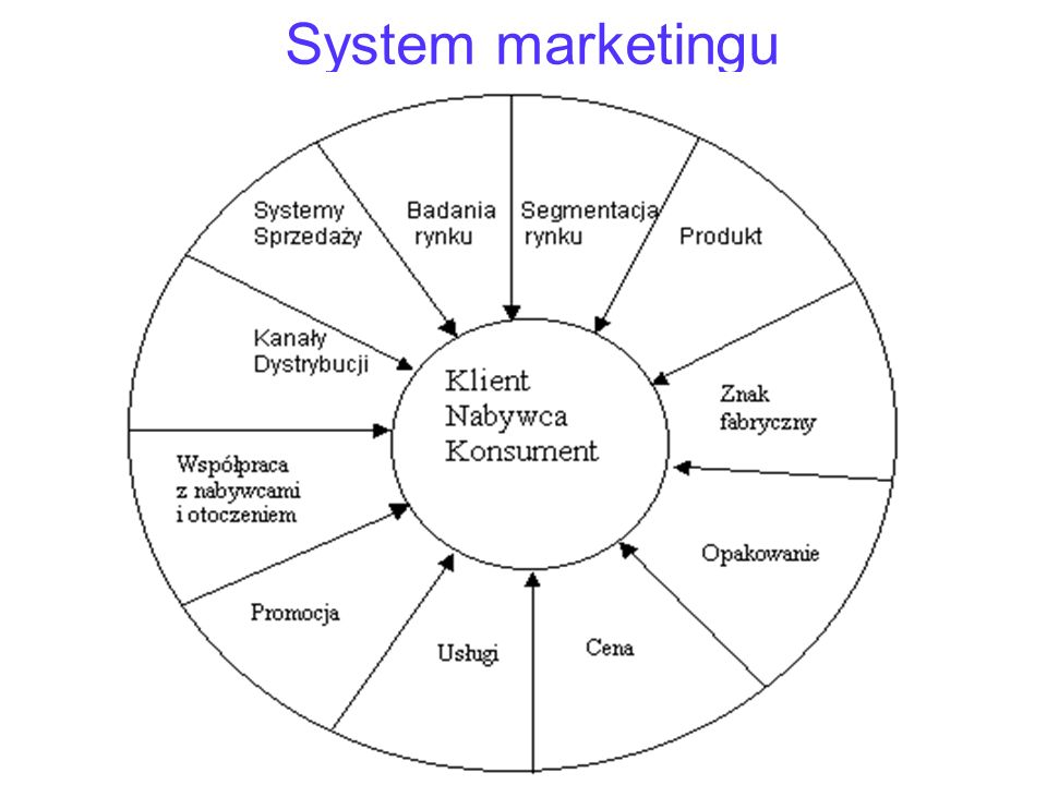 System marketingu