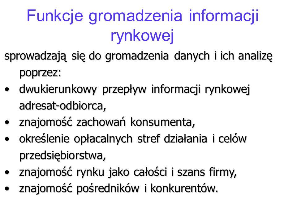 Funkcje gromadzenia informacji rynkowej
