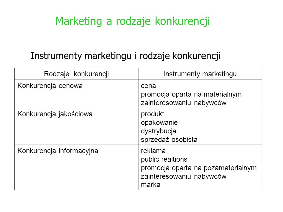 Instrumenty marketingu
