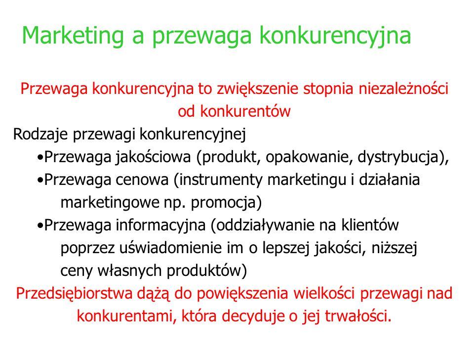 Marketing a przewaga konkurencyjna
