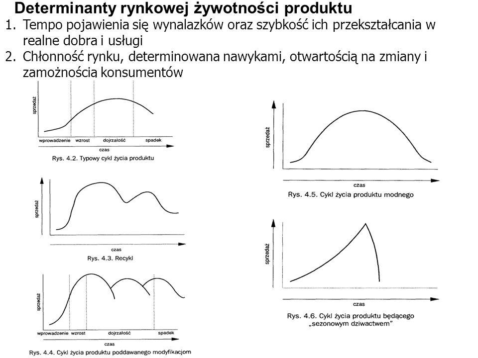 Determinanty rynkowej żywotności produktu