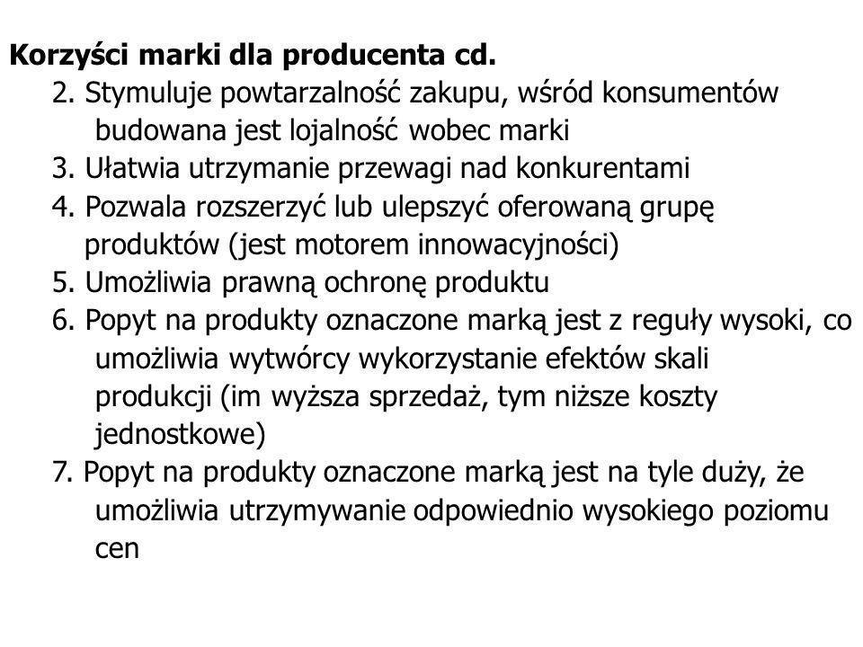 Korzyści marki dla producenta cd.