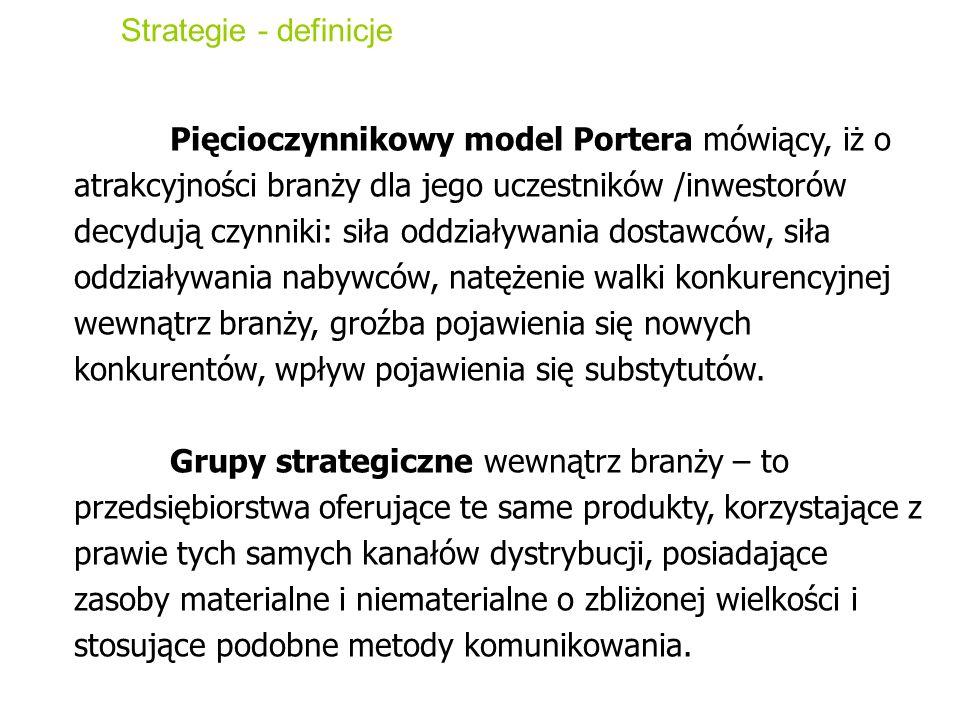 Strategie - definicje