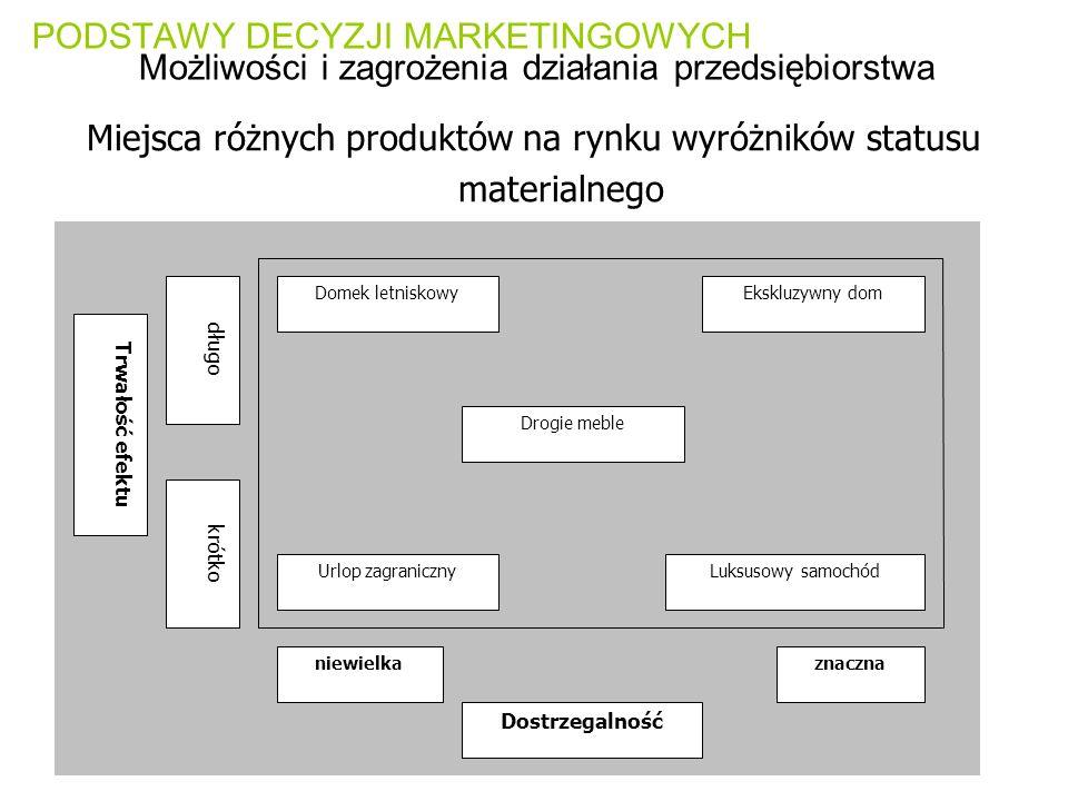 Miejsca różnych produktów na rynku wyróżników statusu materialnego