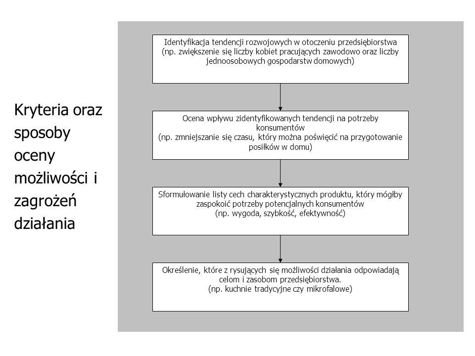 Kryteria oraz sposoby oceny możliwości i zagrożeń działania