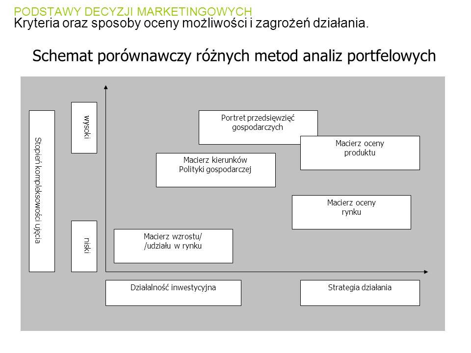 Schemat porównawczy różnych metod analiz portfelowych
