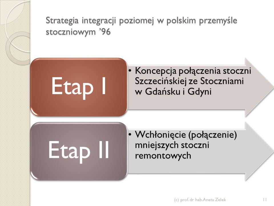 Strategia integracji poziomej w polskim przemyśle stoczniowym '96