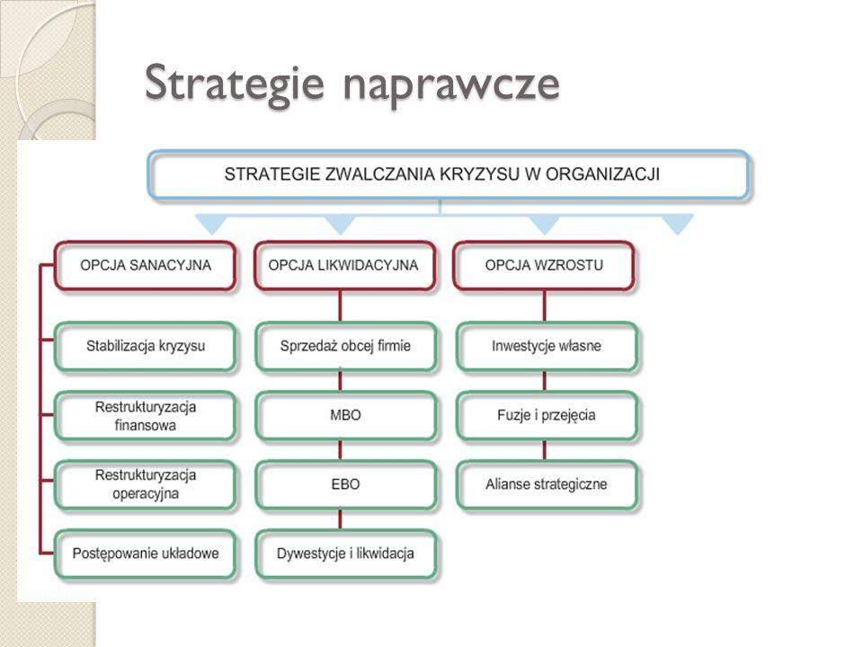 Strategie naprawcze