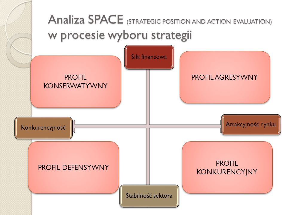 Analiza SPACE (STRATEGIC POSITION AND ACTION EVALUATION) w procesie wyboru strategii