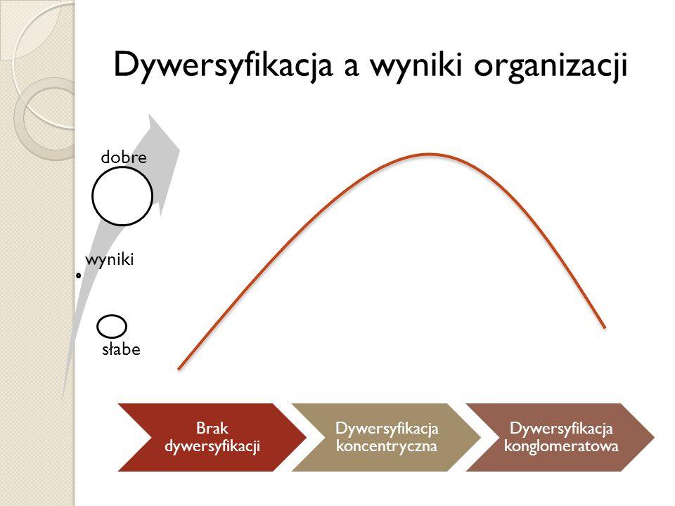 Dywersyfikacja a wyniki organizacji