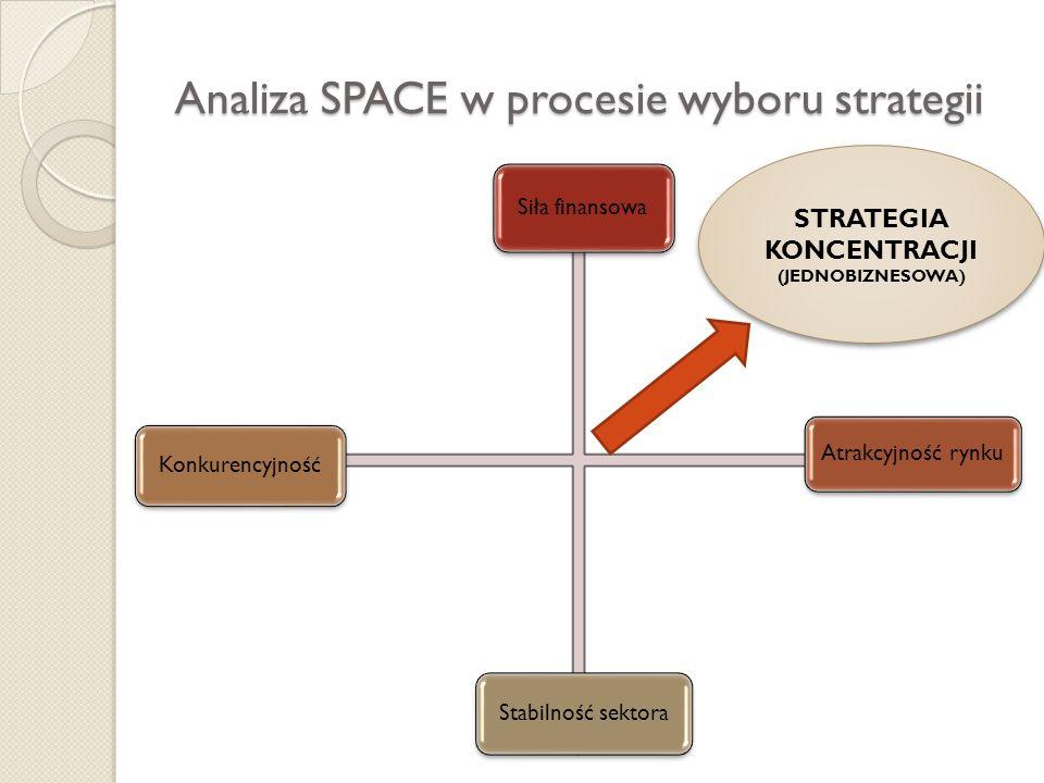 Analiza SPACE w procesie wyboru strategii