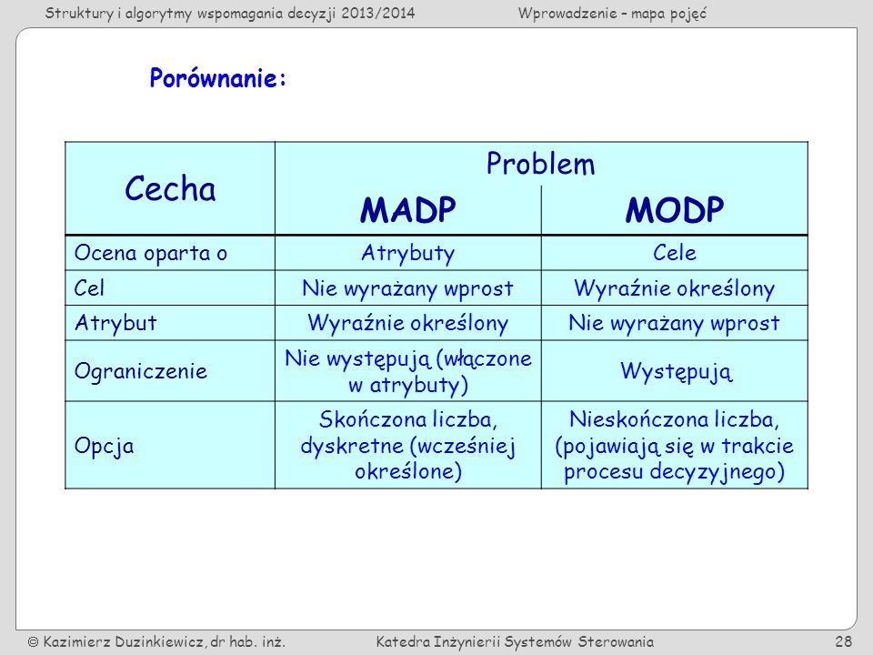 Cecha MADP MODP Problem Porównanie: Ocena oparta o Atrybuty Cele Cel