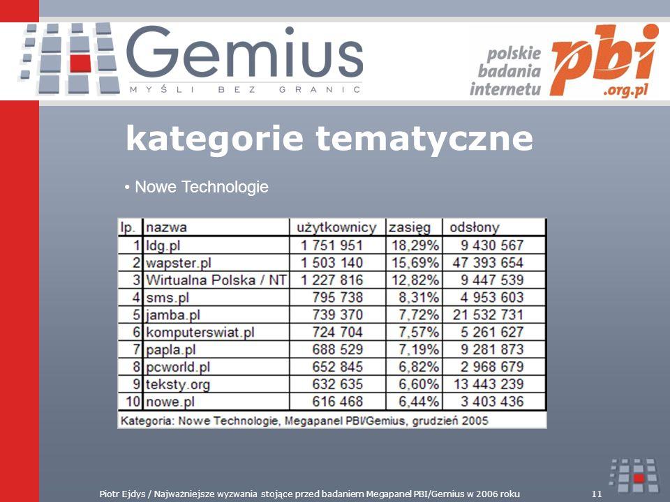 kategorie tematyczne Nowe Technologie