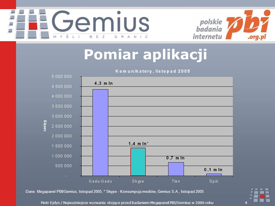 Pomiar aplikacji Dane: Megapanel PBI/Gemius, listopad 2005, * Skype - Konsumpcja mediów, Gemius S.A., listopad 2005.