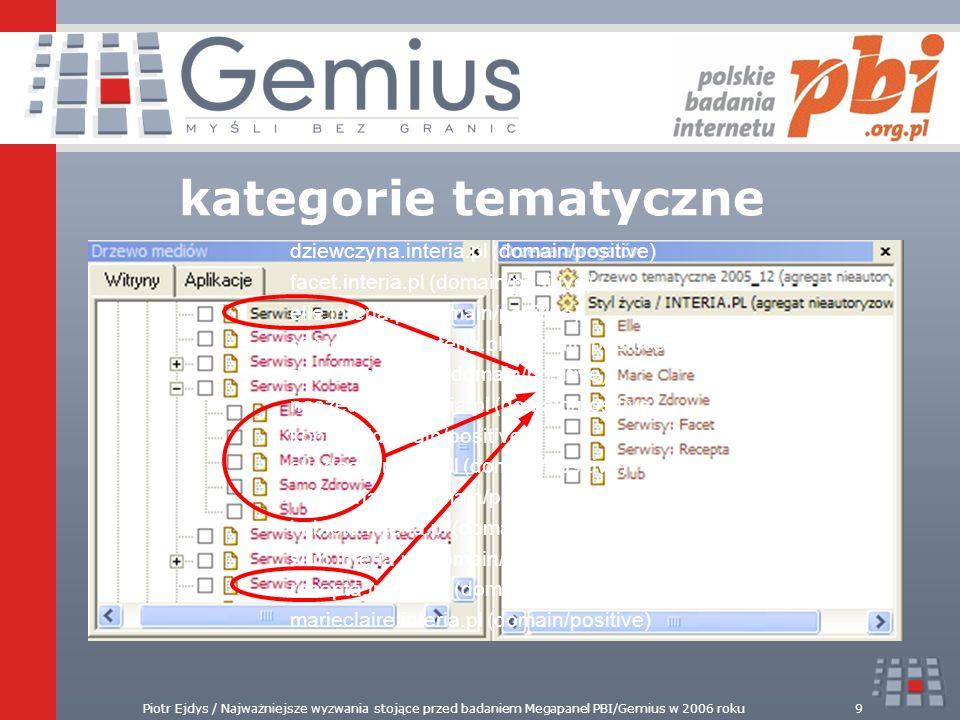 kategorie tematyczne dziewczyna.interia.pl (domain/positive)