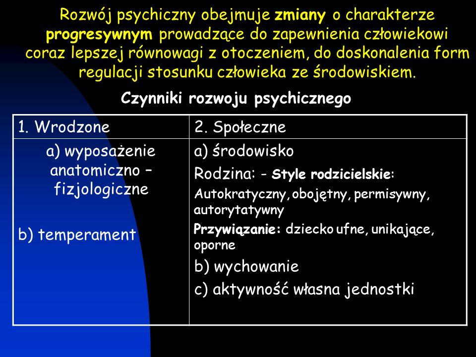 Czynniki rozwoju psychicznego
