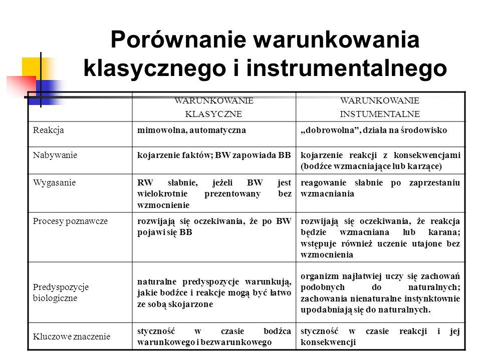 Porównanie warunkowania klasycznego i instrumentalnego