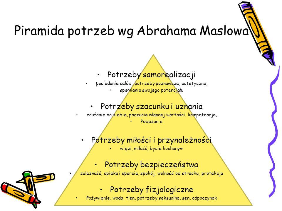 Piramida potrzeb wg Abrahama Maslowa