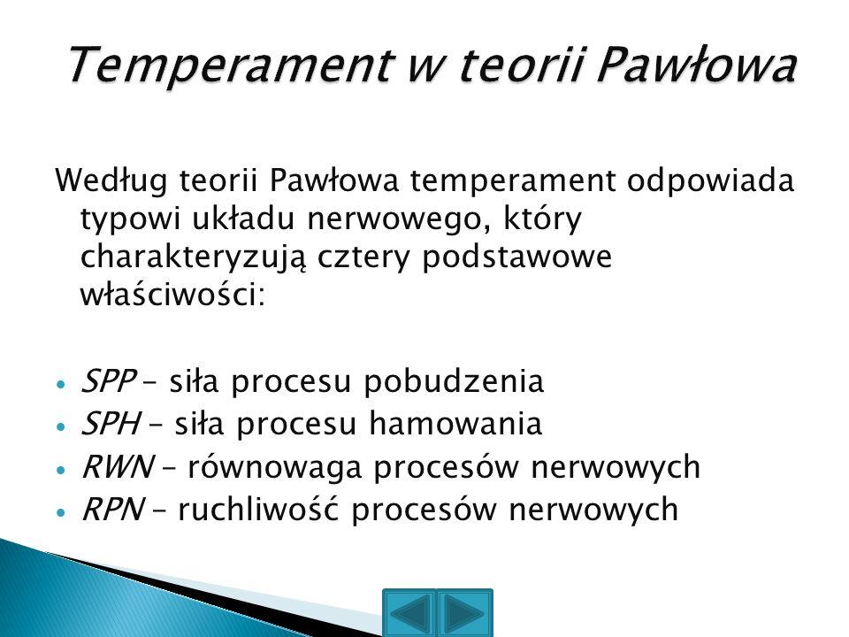 Temperament w teorii Pawłowa