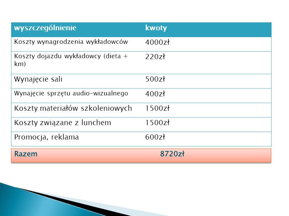 Koszty materiałów szkoleniowych 1500zł Koszty związane z lunchem